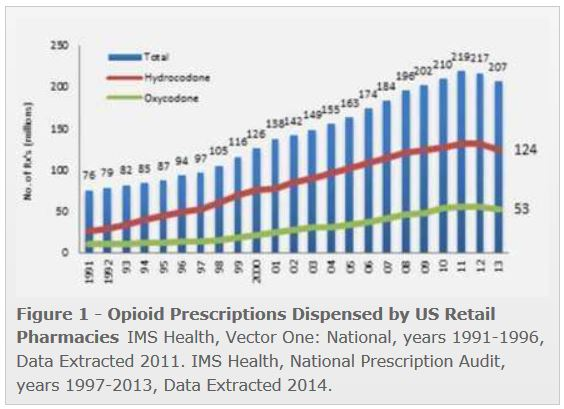 How To Fix The Opioid Epidemic Part 3